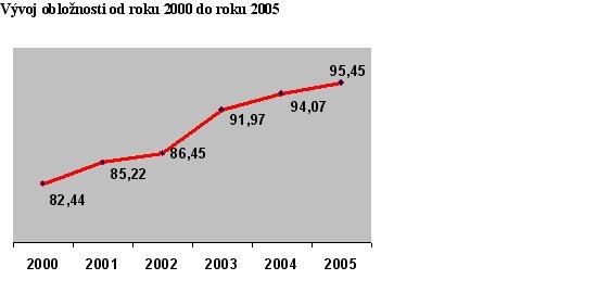Obloznost2000-2005.jpg